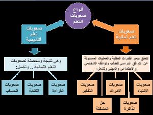 أنواع-صعوبات-التعلم