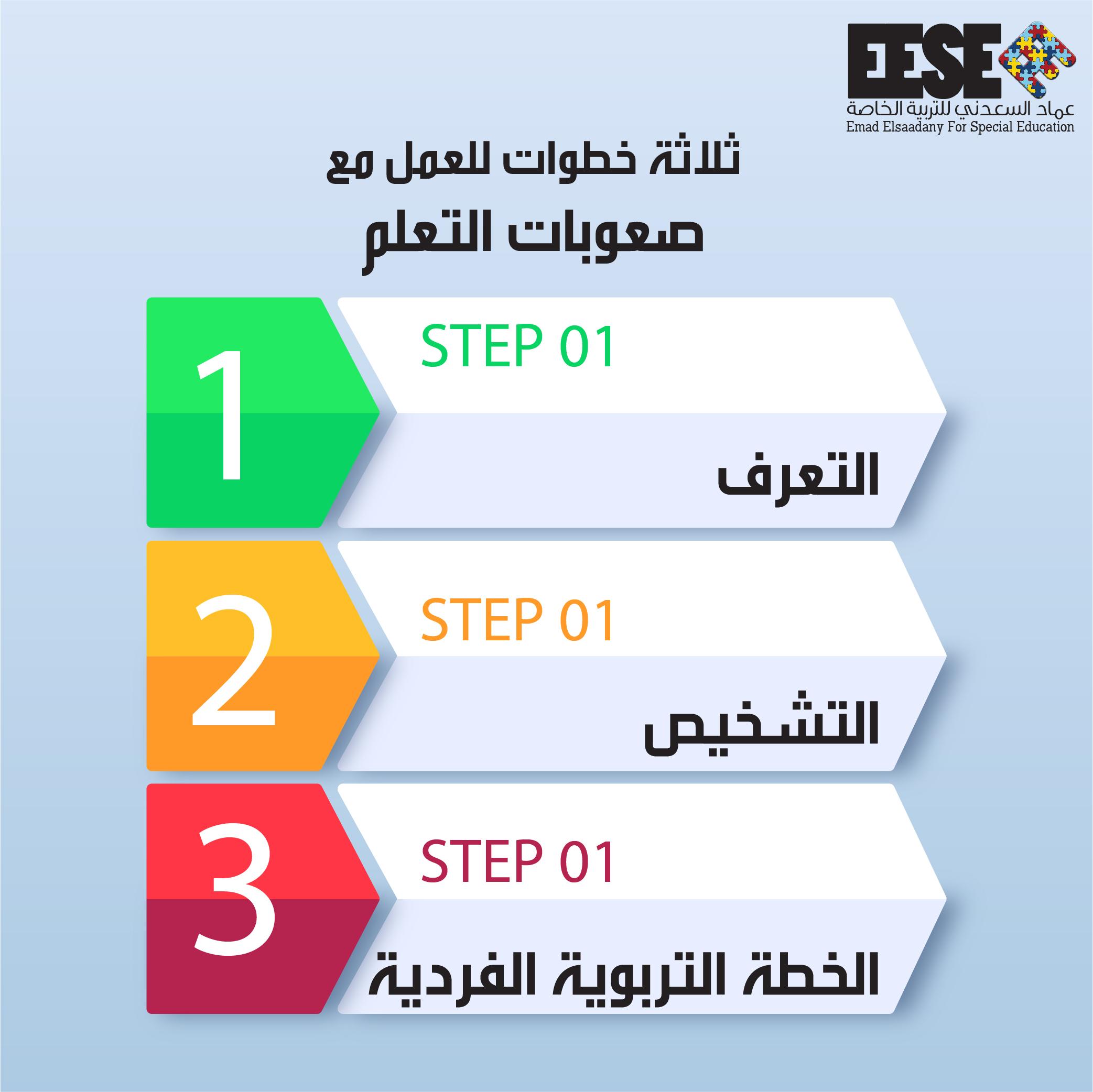 ثلاثة خطوات للعمل مع صعوبات التعلم