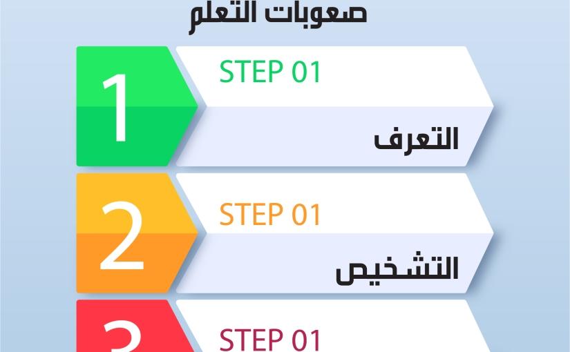 ثلاثة خطوات للعمل مع صعوباتالتعلم